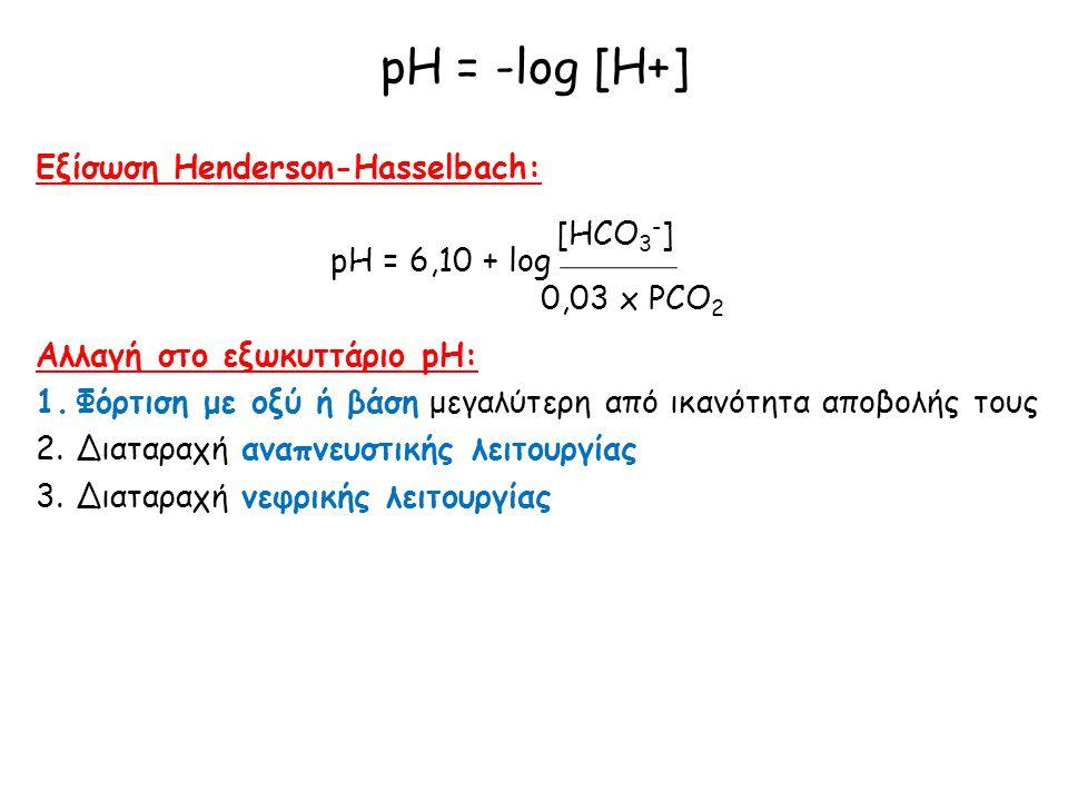 pH = -log [H+] Εξίσωση Henderson-Hasselbach: pH = 6,10 + log [HCO3-]